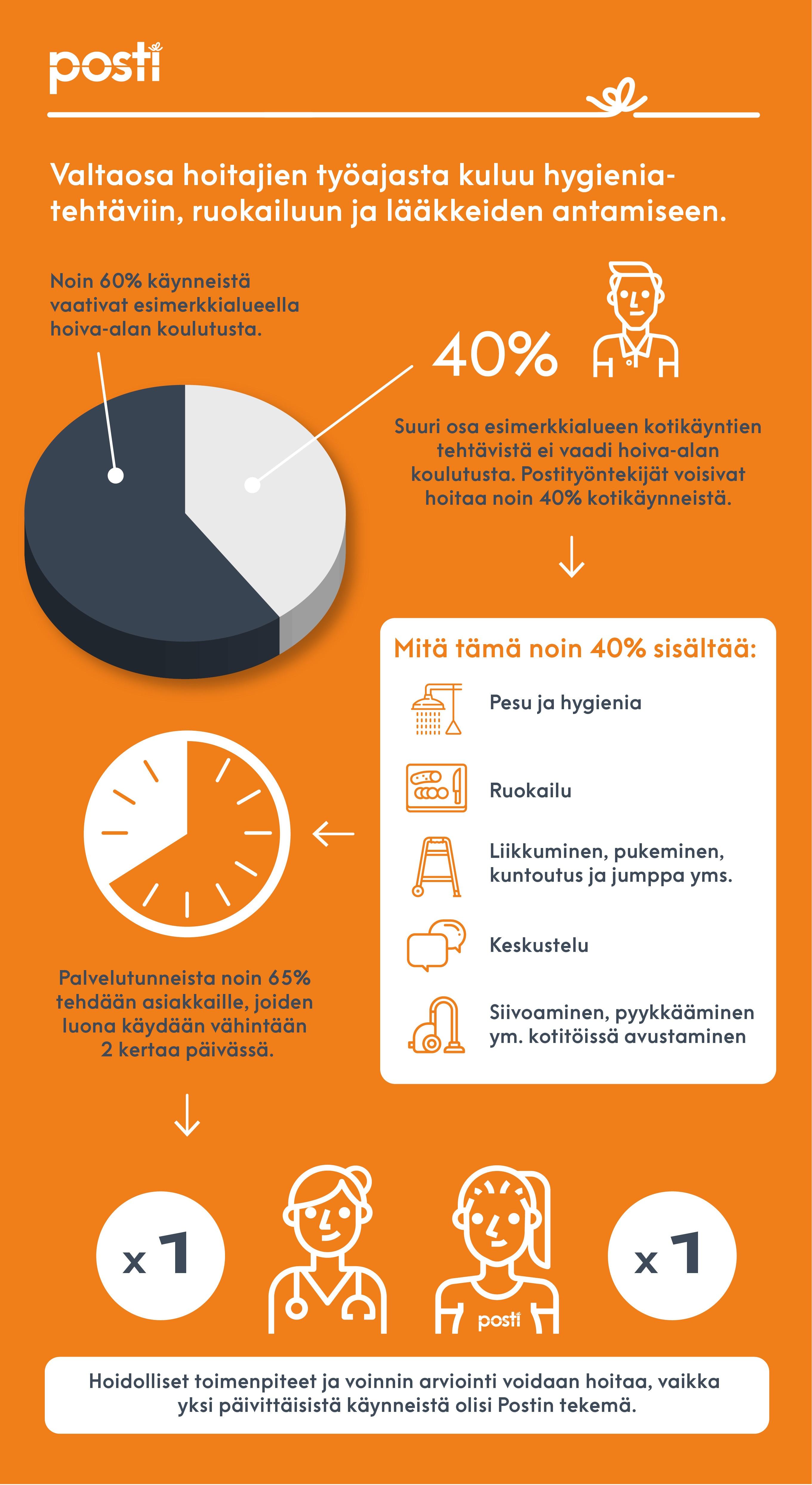 posti-kotipalvelut-infograafi.jpg