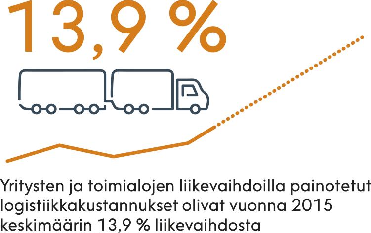 öljyn-ale_logistiikkakustannukset (1).png