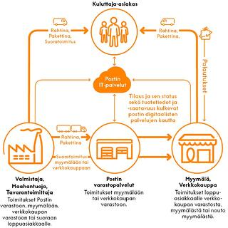 """""""Monikanavaisessa kaupassa logistiikkaprosessien kehittäminen on elinehto. Ne jotka sen hanskaavat, tulevat pärjäämään"""", sanoo toimitusketjujen johtamisen tutkijatohtori Tomi Solakivi."""