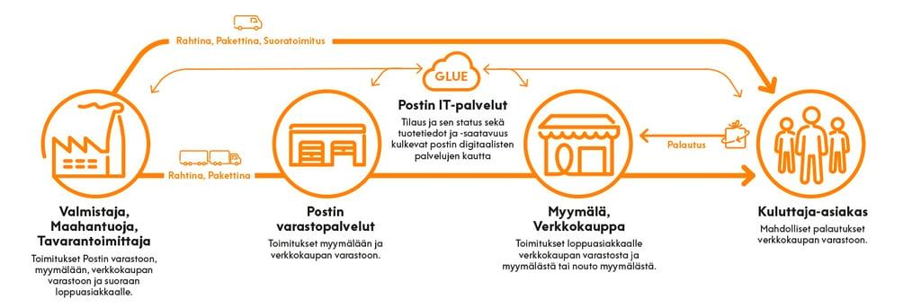 Posti_logistiikka_infografiikka_matala.jpg