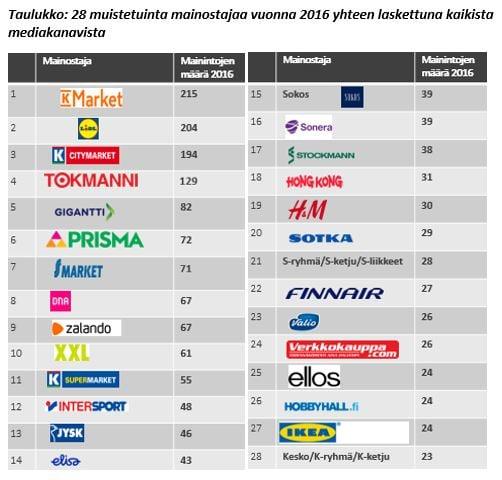 Taulukko 28 muistetuinta mainostajaa vuonna 2016 yhteen laskettuna kaikista mediakanavista-versio2.jpg